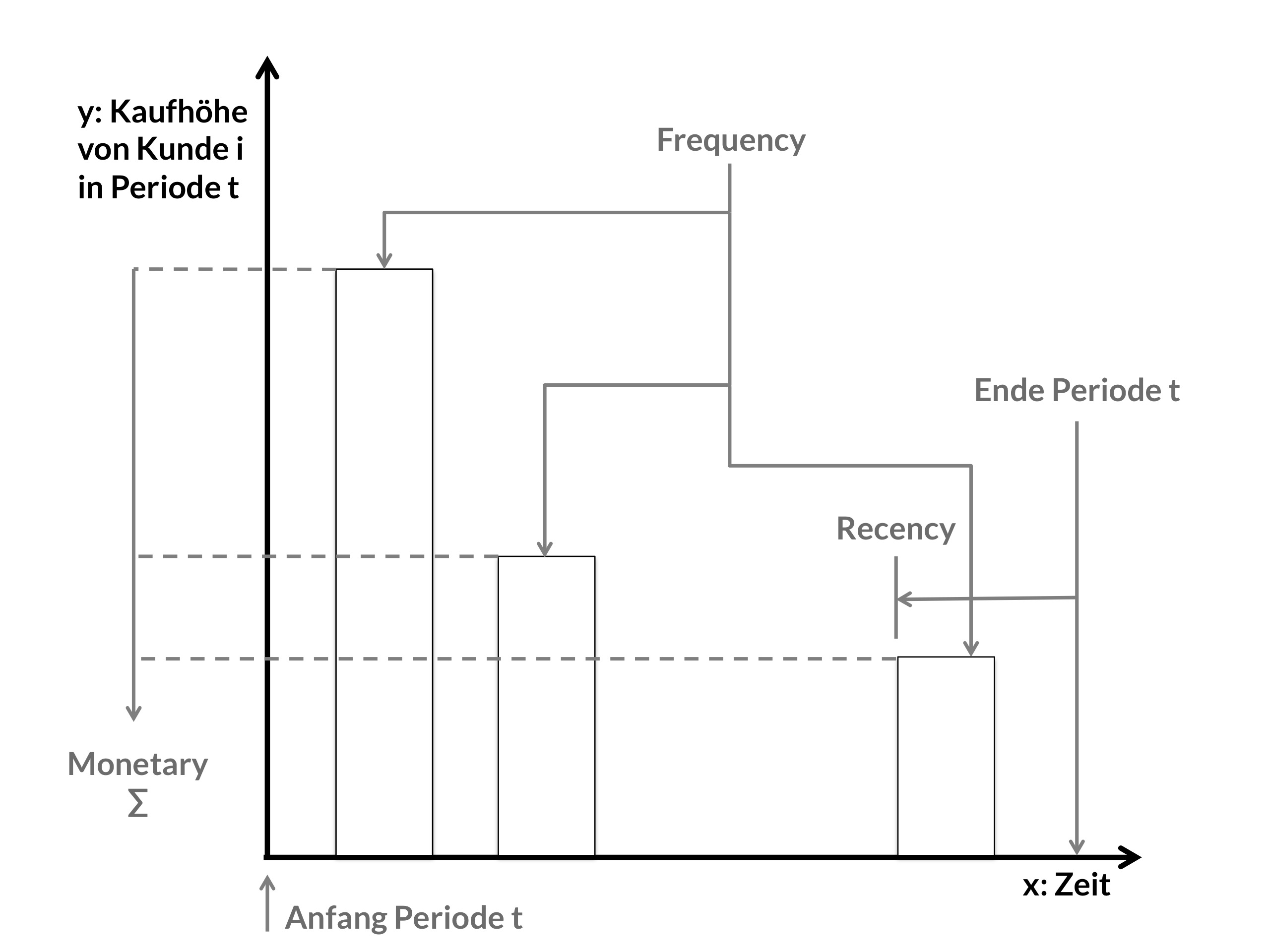 RFM Methode (große Version)