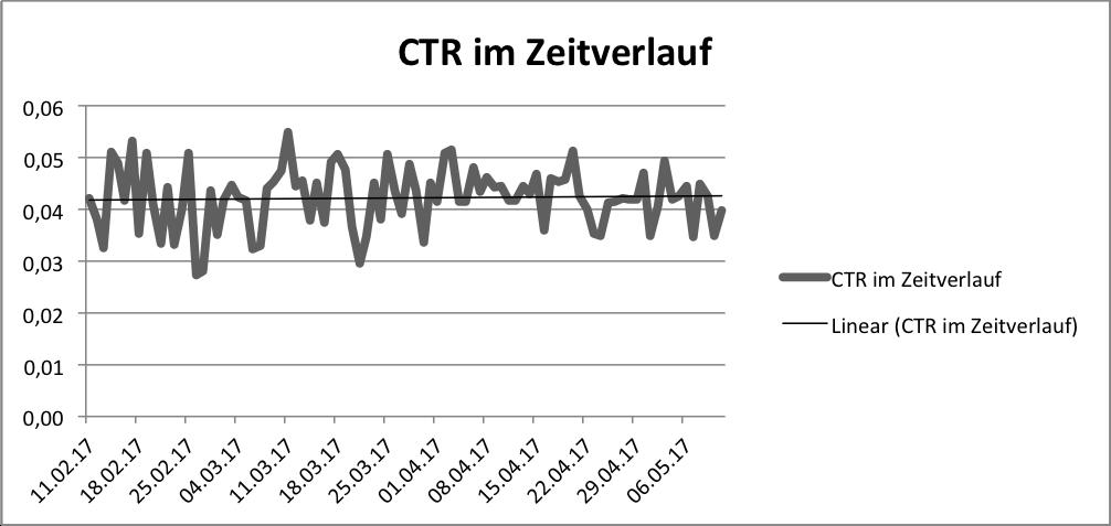 CTR im Zeitverlauf