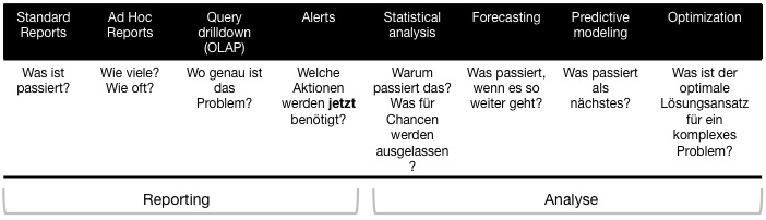 Die Acht Ebenen des SEO-Reportings