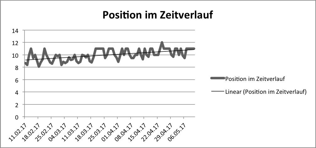 Position im Zeitverlauf