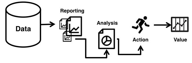 SEO-Reporting - Prozess