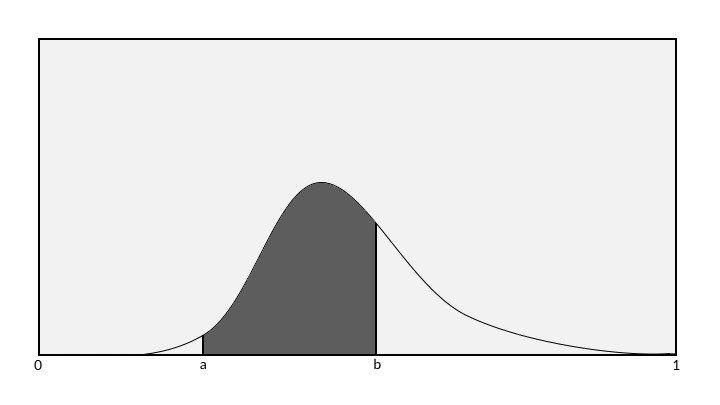 Bayes Verteilung