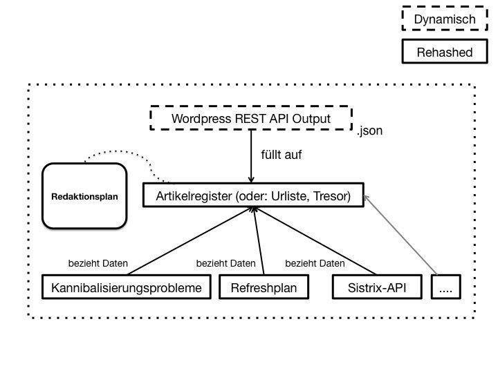 Wordpress REST-API: Content Marketing System