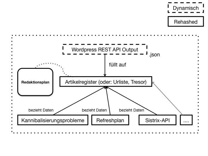 wordpress-rest-api-content-marketing-system