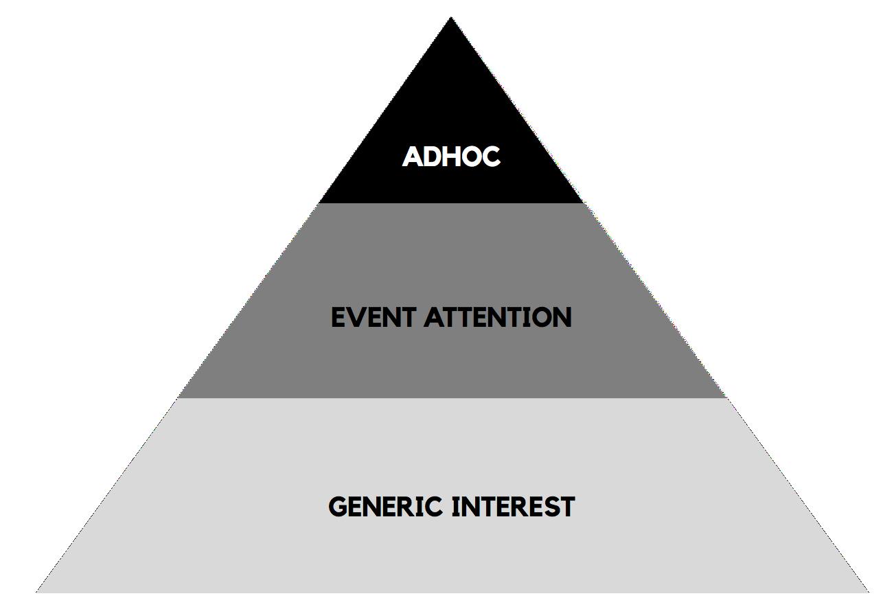 Social Media Marketing Pyramide