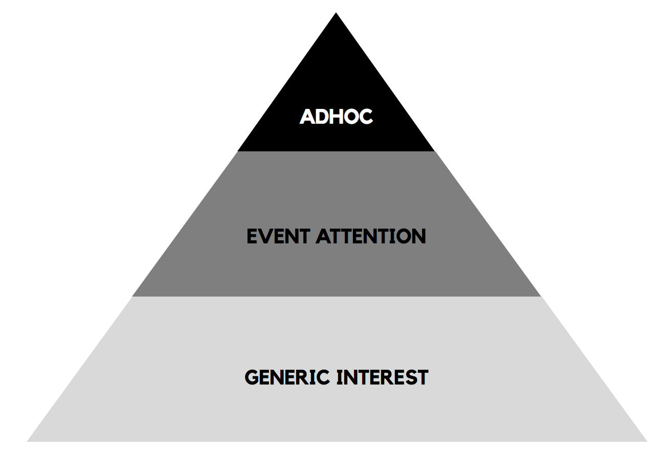 Social Media Marketing Pyramide