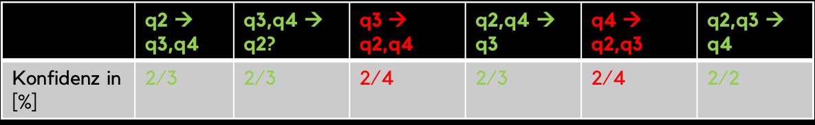 Apriori-Algorithmus