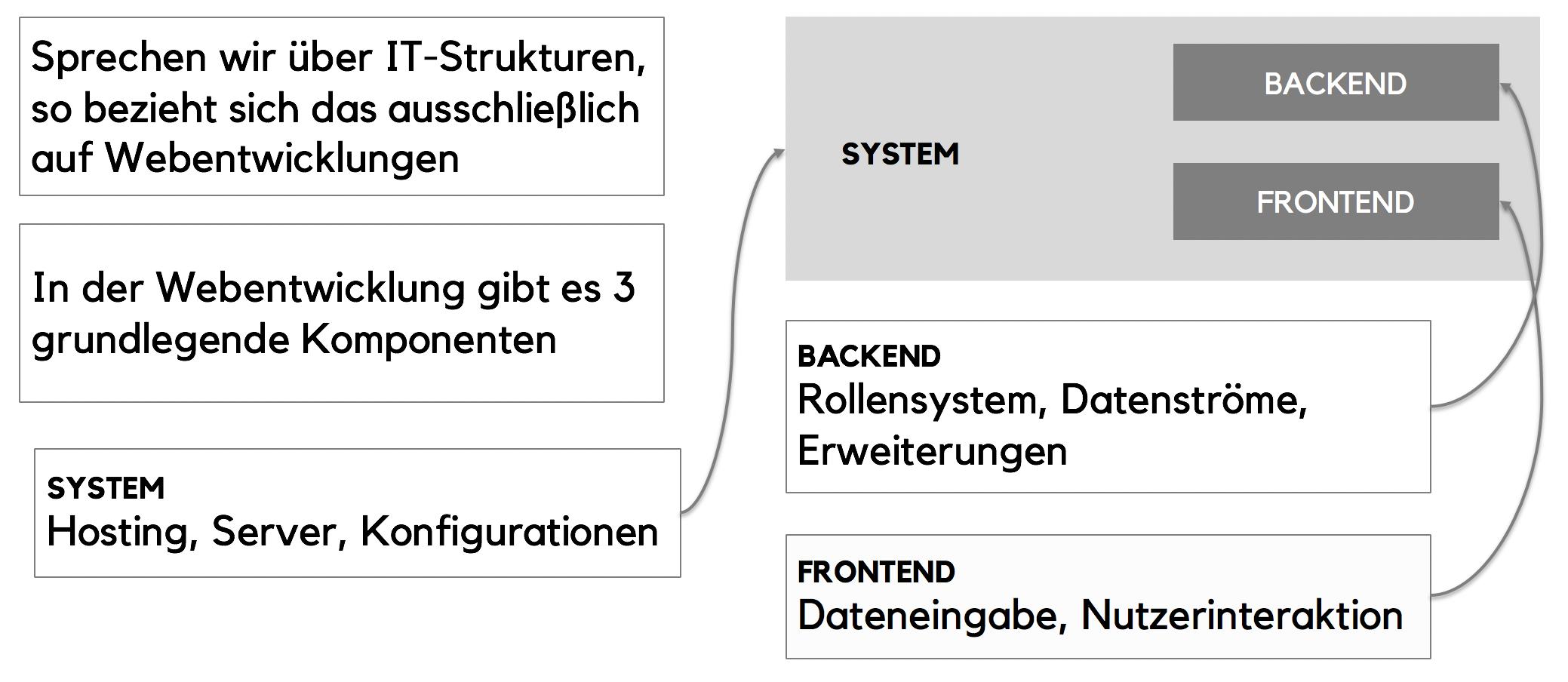 it-strukturen